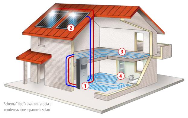 Impianto radiante e fotovoltaico