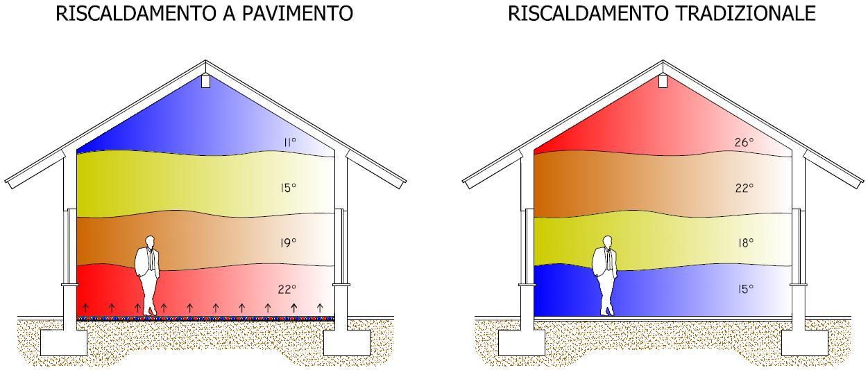 riscaldamento a pavimento vs tradizionale